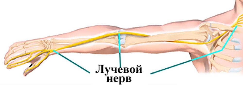 Хирургическое вмешательство при защемлении нерва
